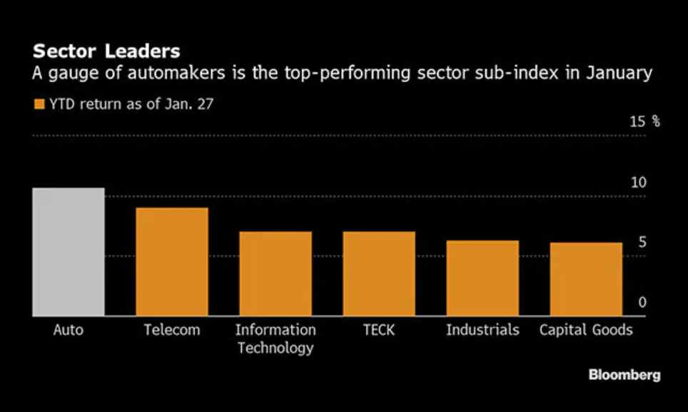 Sector leaders chart