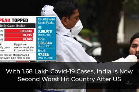 With 1.68 Lakh Covid-19 Cases, India Is Now Second Worst Hit Country After US